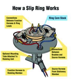 Slip ring generator