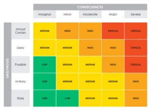 health and safety risk matrix