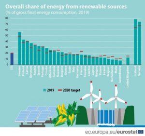 poland renewable energy